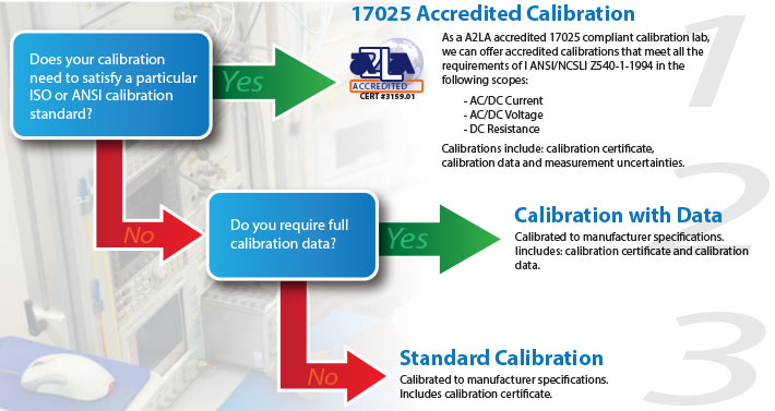 Which Calibration is Right for Me?